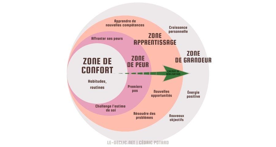 Schéma de la zone de confort